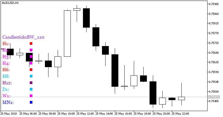 Fig.1. Indicator CandlesticksBW_x10
