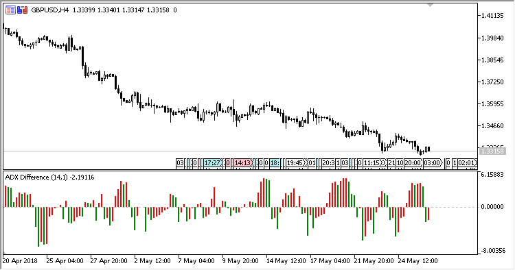 ADX_Difference - indicator for MetaTrader 5