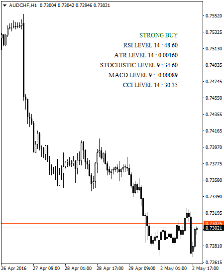 Trend Movers with Notifications - indicator for MetaTrader 4