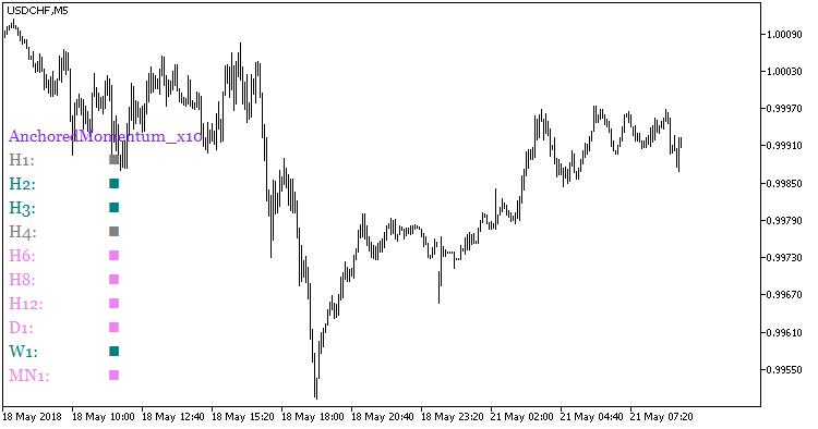 Fig.1. Indicator AnchoredMomentum_x10