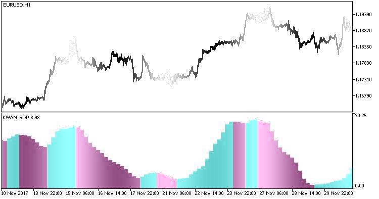 Fig.1. Indicator KWAN_RDP_HTF