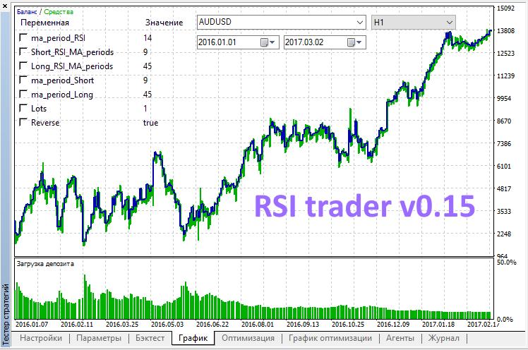 RSI trader v0.15 - expert for MetaTrader 5