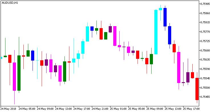 Fig.1. Indicator CandlesticksBW_Alert