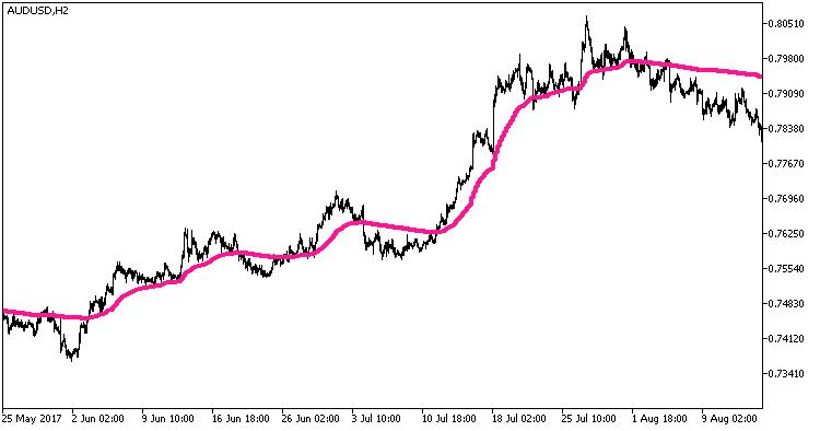 Fig.1. Indicator EMAVFS_HTF