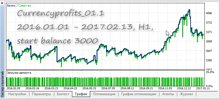 Currencyprofits_01.1 - expert for MetaTrader 5
