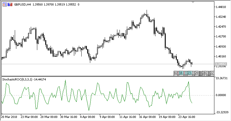 Stochastic_ROC - indicator for MetaTrader 5