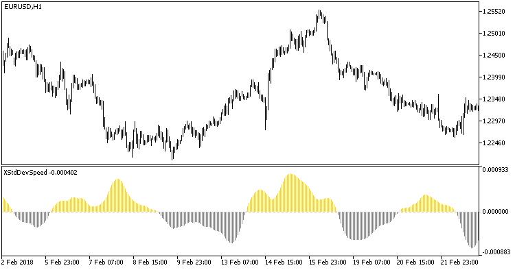 Fig.1. Indicator XStdDevSpeed