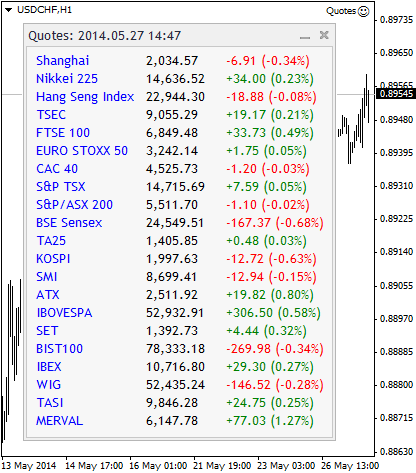 Fig. 2. Realtime World Stock Indices from Google Finance