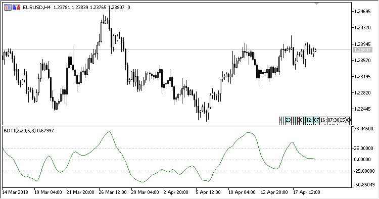 Blau_Directional_Trend_Index - indicator for MetaTrader 5
