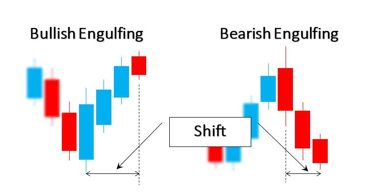 Bullish and Bearish Engulfing - expert for MetaTrader 5