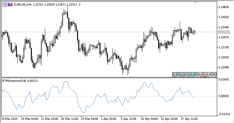 Blau_Trend_Momentum - indicator for MetaTrader 5