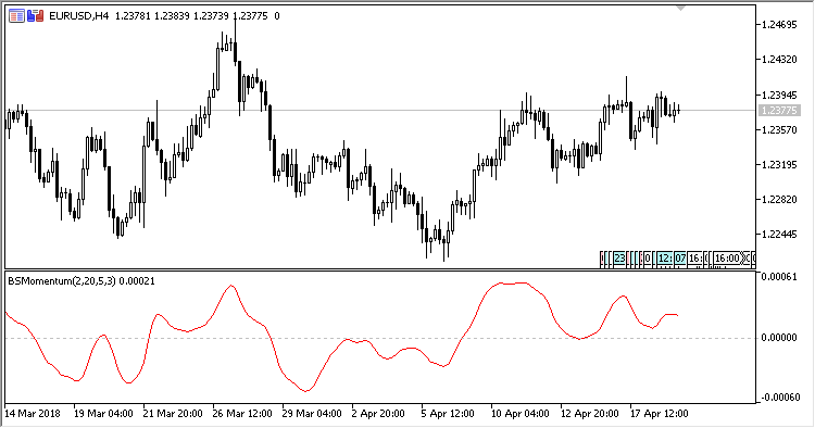 Blau_SM - indicator for MetaTrader 5