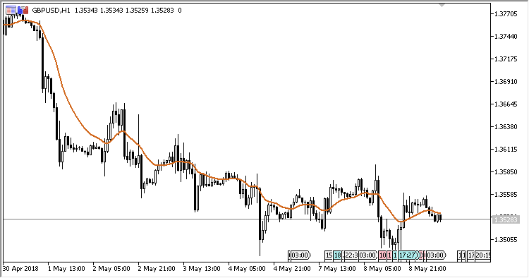 Average Modified Moving Average - indicator for MetaTrader 5