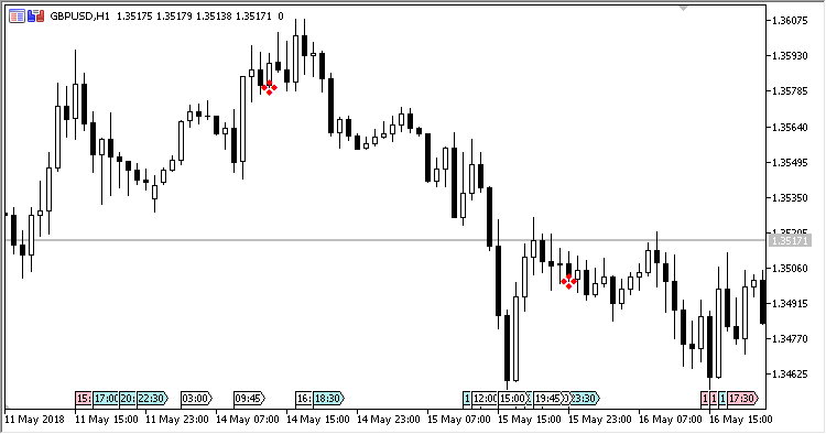 Linda's Coil - indicator for MetaTrader 5