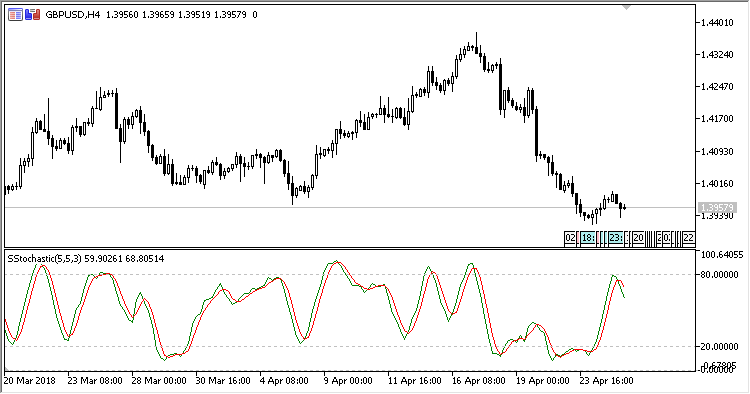Stochastic_Slow - indicator for MetaTrader 5