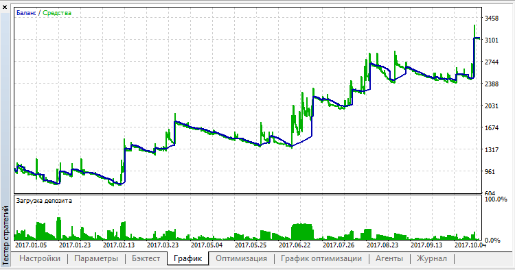 Disaster, USDCAD
