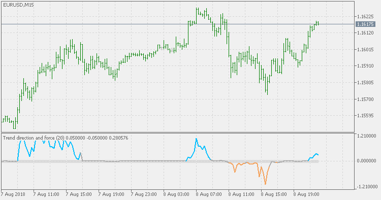 Trend direction and force - indicator for MetaTrader 5