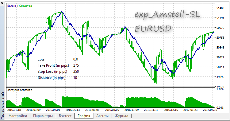exp_Amstell-SL - expert for MetaTrader 5