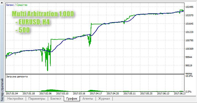 Multi Arbitration 1.000 - expert for MetaTrader 5