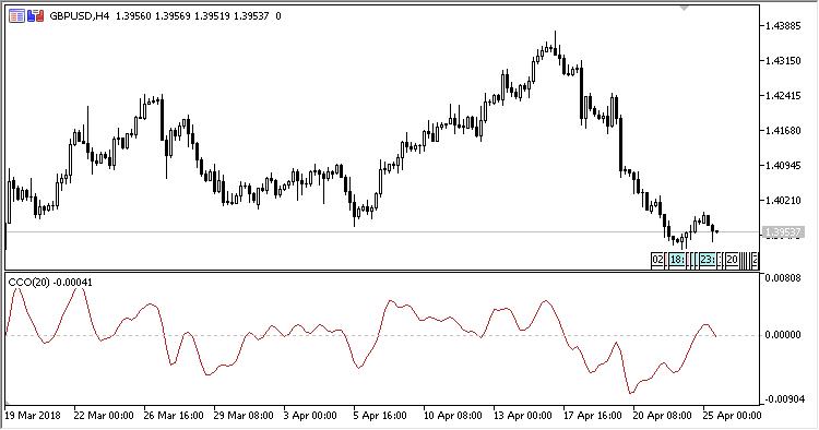 CC - indicator for MetaTrader 5