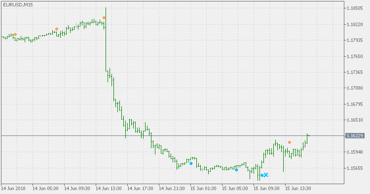 RSI with RSI - indicator for MetaTrader 5