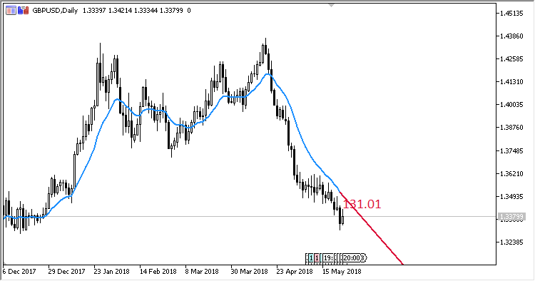 Trend_Angle - indicator for MetaTrader 5