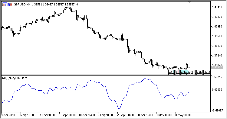 MI - indicator for MetaTrader 5