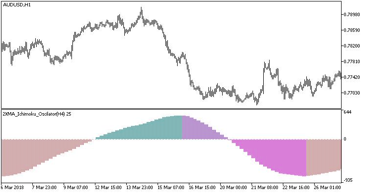 Fig.1. Indicator 2XMA_Ichimoku_Oscillator_HTF
