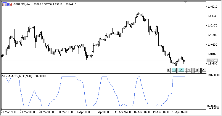Stochastic_MACD - indicator for MetaTrader 5