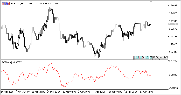 Blau_Candlestick_Momentum - indicator for MetaTrader 5