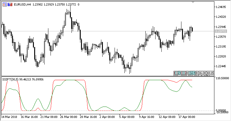 SSIFT - indicator for MetaTrader 5