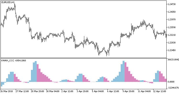 Fig.1. Indicator KWAN_CCC_HTF