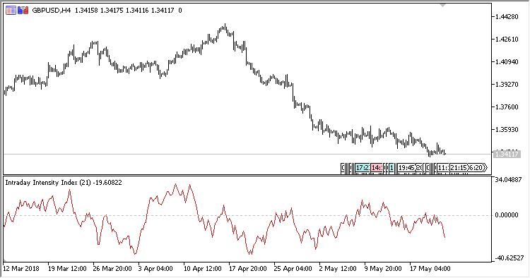 Intraday_Intensity_Index - indicator for MetaTrader 5
