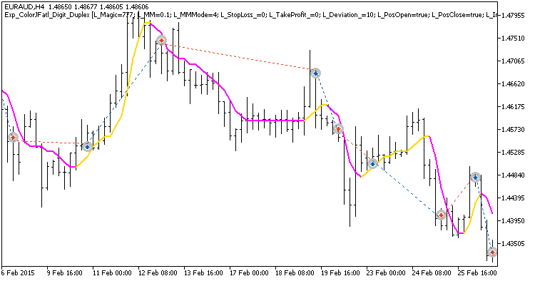 Fig.1. Examples of deals on the chart with symmetrical settings