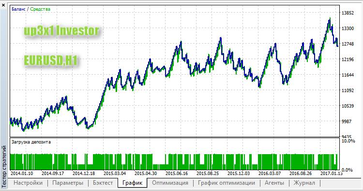 up3x1 Investor - expert for MetaTrader 5