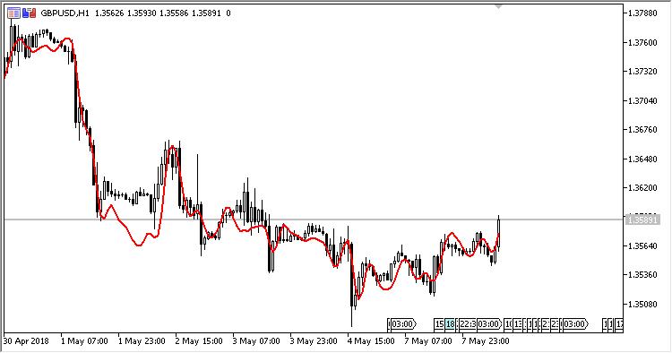 Modeling_The_Market - indicator for MetaTrader 5