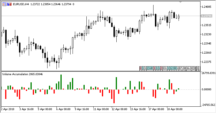 Volume_Accumulation - indicator for MetaTrader 5