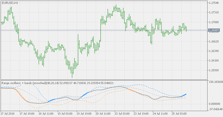 Range Oscillator + Bands (Smoothed) - indicator for MetaTrader 5