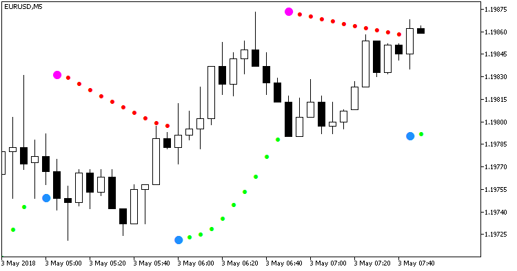 Fig.1. Indicator Sar_HTF_Alert