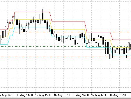 DynamicRS+Channel - indicator for MetaTrader 4