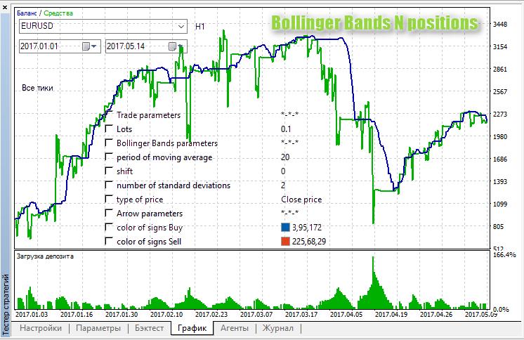 Bollinger Bands N positions - expert for MetaTrader 5