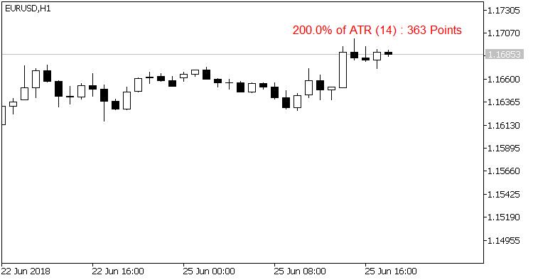 ATR Value Indicator - indicator for MetaTrader 5