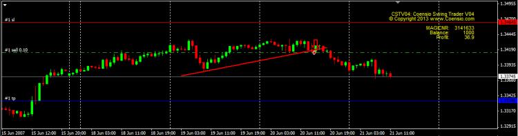 Coensio Swing Trader V04