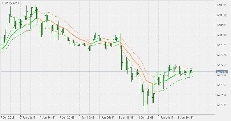 Historical Volatility Bands - Parkinson - indicator for MetaTrader 5