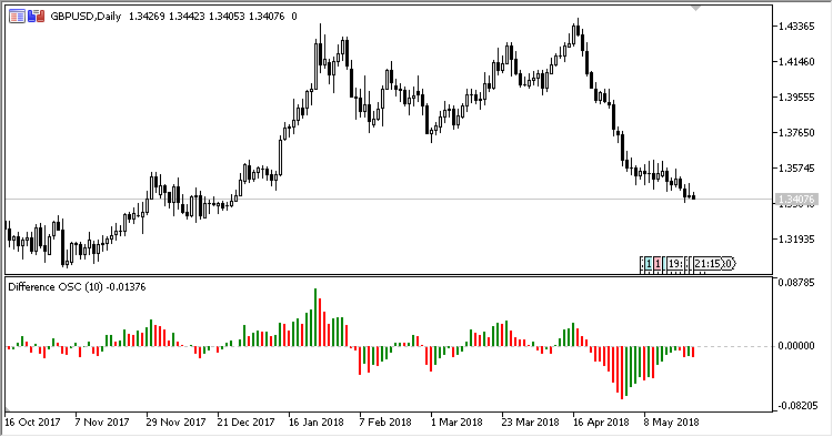 Difference2 - indicator for MetaTrader 5