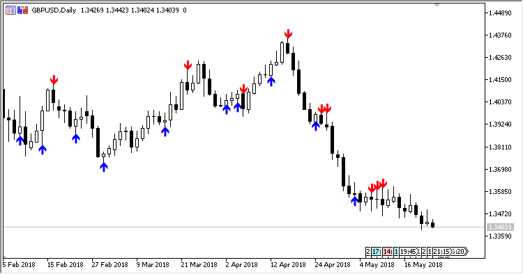 Divergence_Candles - indicator for MetaTrader 5