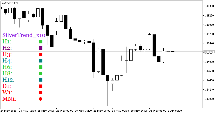 Fig.1. Indicator SilverTrend_x10
