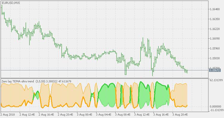 Ultra Trend - Zero Lag TEMA - indicator for MetaTrader 5