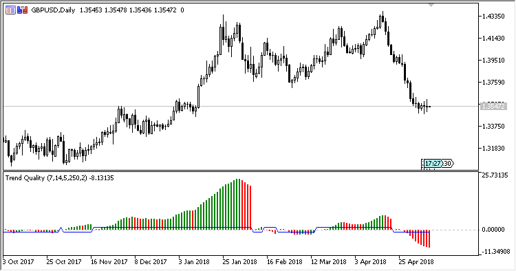 TQ - indicator for MetaTrader 5