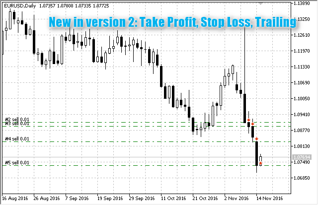 N Candles v2 - expert for MetaTrader 5